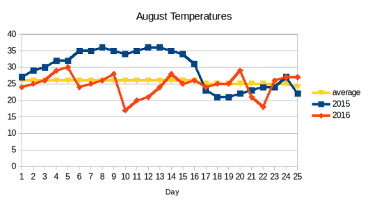 Local August temperatures for 2015 and 2016 and the long term historical average. Data source: http://www.accuweather.com